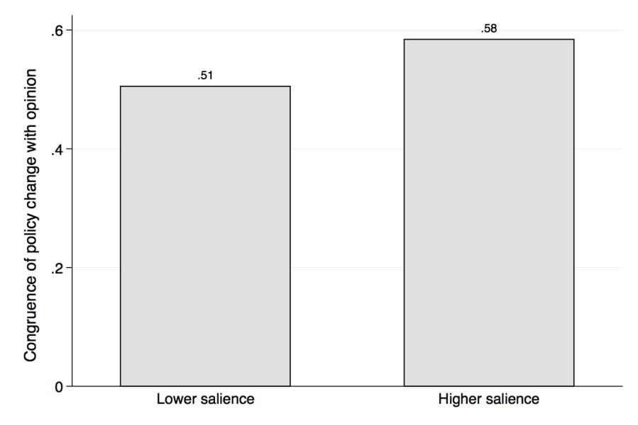 congruence_salience