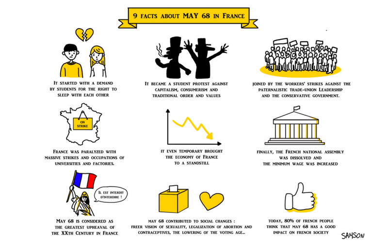9 Facts About May 68 In France Futurelab Europe